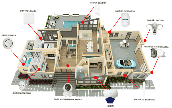 best-cctv-security-camera-and-alarm-system-plan-for-home-best-solutionl
